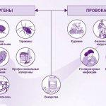Какие симптомы у аллергического кашля?